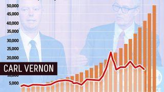 50,000 🤔 Today?   Carl Vernon