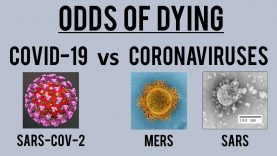 Odds of Dying from COVID-19 vs other Coronaviruses