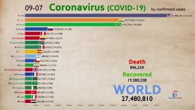 Top 20 Country by Total Coronavirus Infections (First Cases to September)